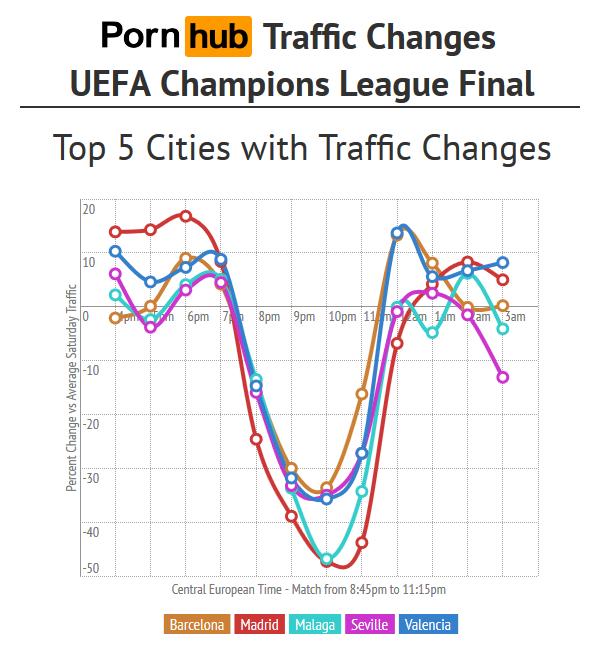pornhub-spain-uefa-top5