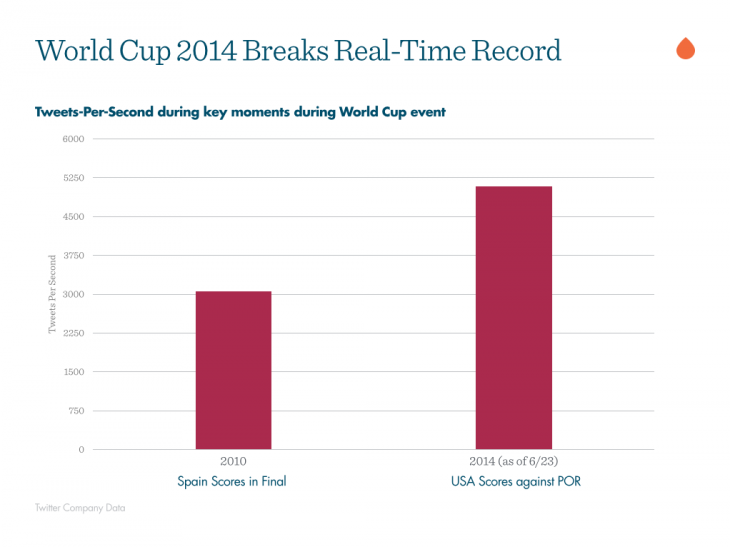 world-cup-2014-real-time-record-2014-06-24-15-25-17-730x547