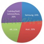 研調:第二季宏碁 Chromebook 出貨量位居第一,首度超越三星