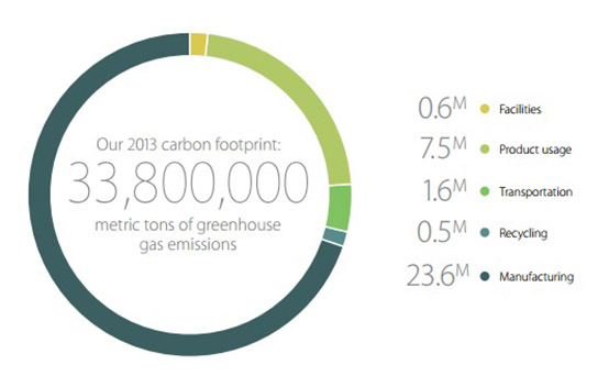 2013 carbon footprint