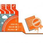 三星、Intel 成立物聯網聯盟 OIC 對抗 Linux AllSeen