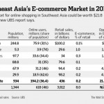 瑞銀:東南亞是電子商務新大陸