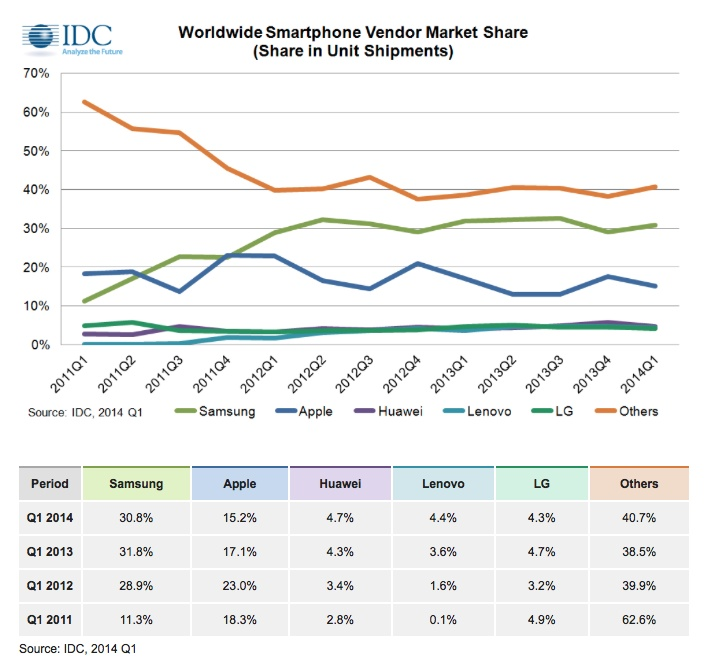 IDC smarphone 2014Q1