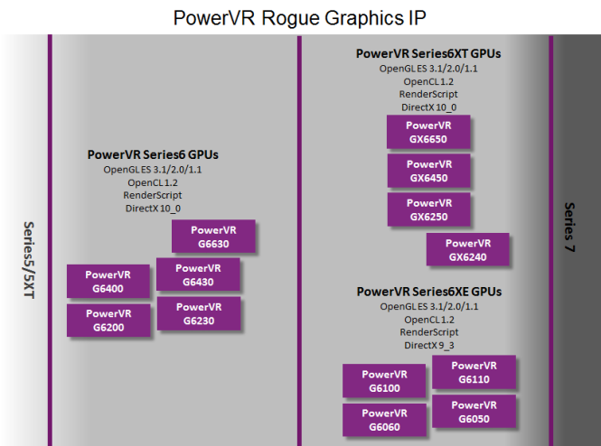 PowerVR-Rogue-Graphics-IP-GPU-roadmap-665x494