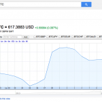 比特幣地位確定?Google 開始支援匯率換算