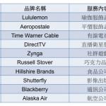 2015 年最可能消失的十大品牌