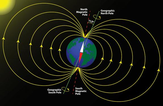 earth-magnetic-field-poles