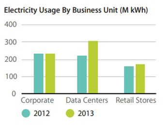 electricity usage by business unit