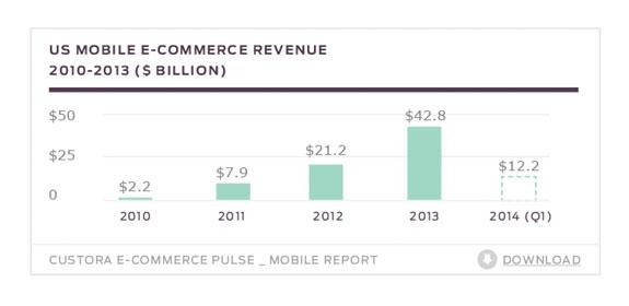 revenue-over-time