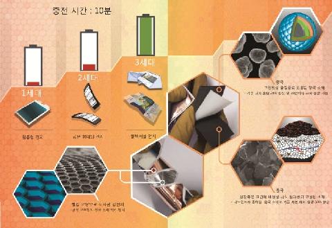 韓研發柔性可彎折電池、充電僅需 10 分鐘
