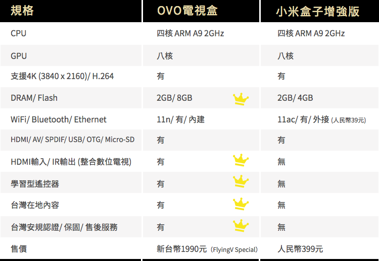OVO and xiaomi compare