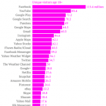 comScore 調查:美國人最常使用的 25 個 App:Facebook 仍居首