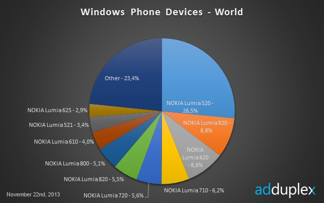 Windows-Phone-November-2013