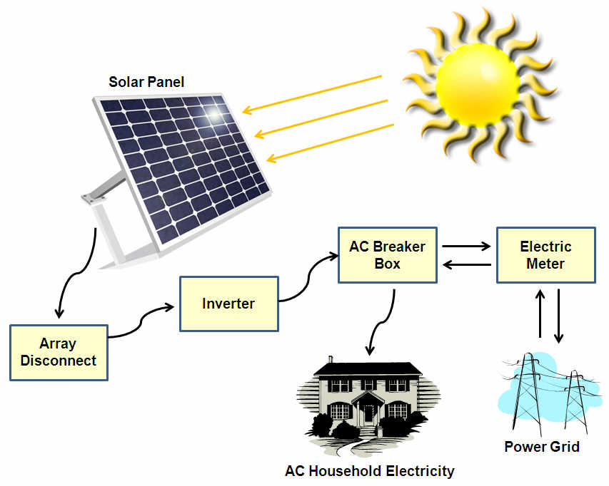 Modern Solar Power Systems for Homes Grid Intertied SOlar Control