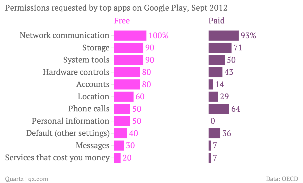 permissions-requested-by-top-apps-on-google-play-sept-2012-free-paid_chartbuilder