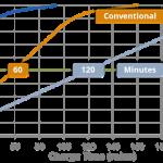 Qnovo 充電技術 15 分鐘可使用 6 小時