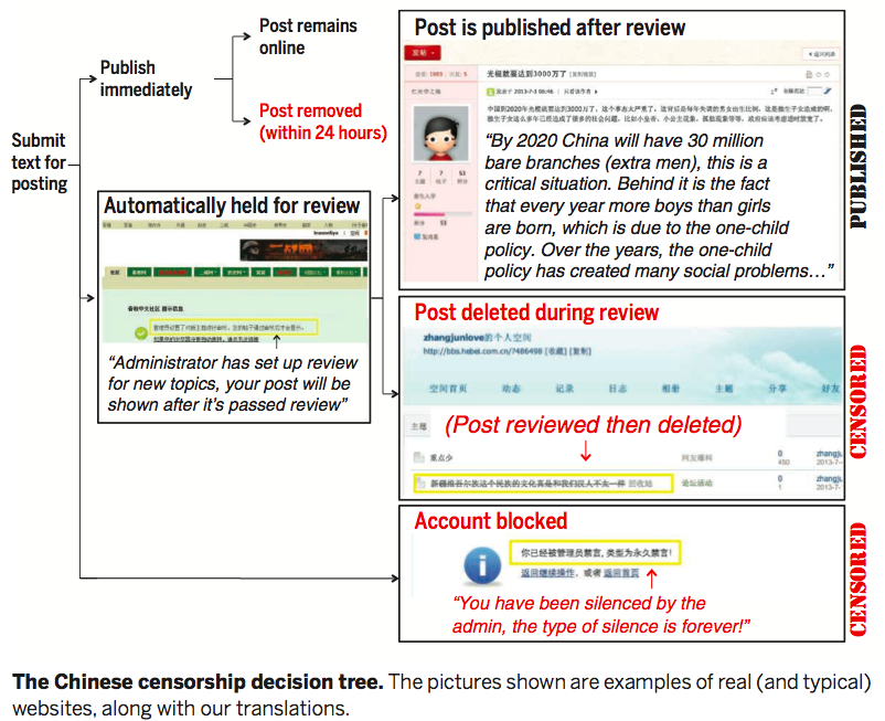 workflow-of-china-internet-censorship
