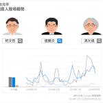九合一選戰倒數 9 週!「Google 政治與選舉」揭露最新選情