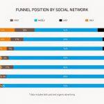 在 YouTube 買廣告比其他社群媒體更有效!