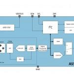奧地利微電子公司推出磁性位置感測器 以非接觸式特性取代電位計