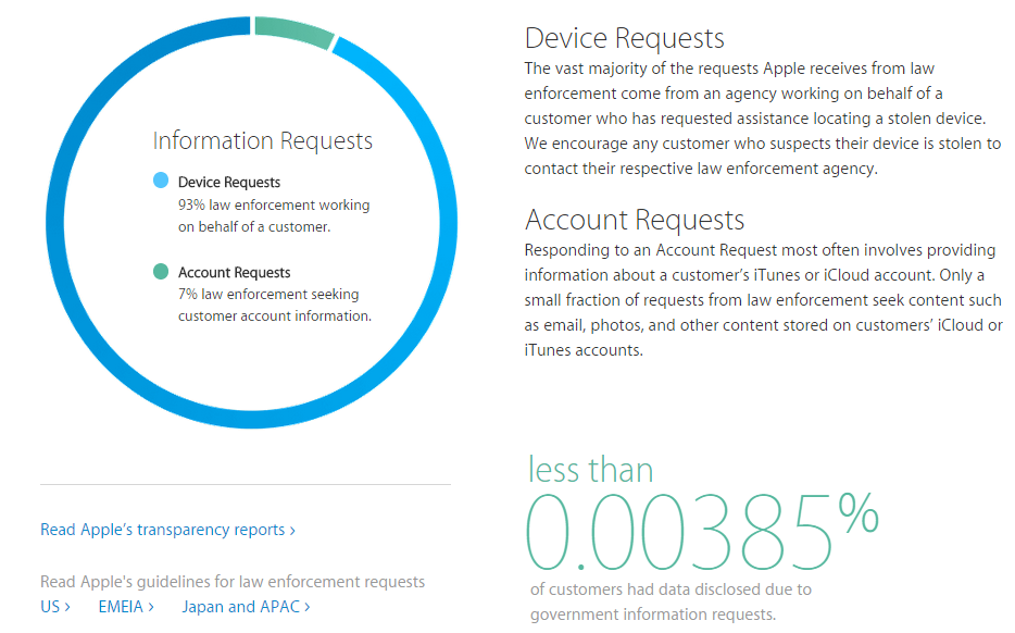 Apple   Privacy   Government Information Requests