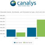 Canalys:蘋果智慧錶擁專屬 UI,主流消費族群都想要