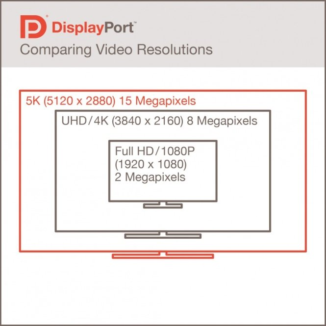 DisplayPortResolutions1-665x665