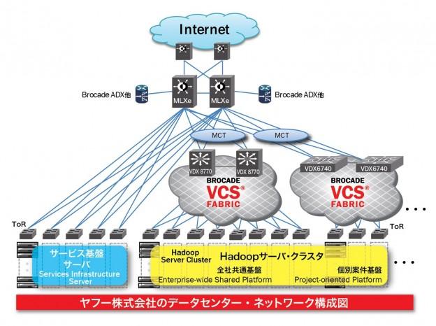 Yahoo Japan Network Diagram_4