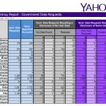 Yahoo 透明化報告,臺灣政府 2,733 件請求排名第三