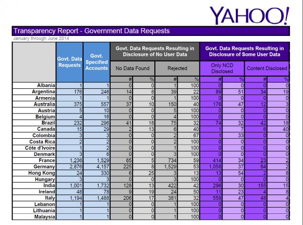 Yahoo-Transparency-Report-Jan-June-2014
