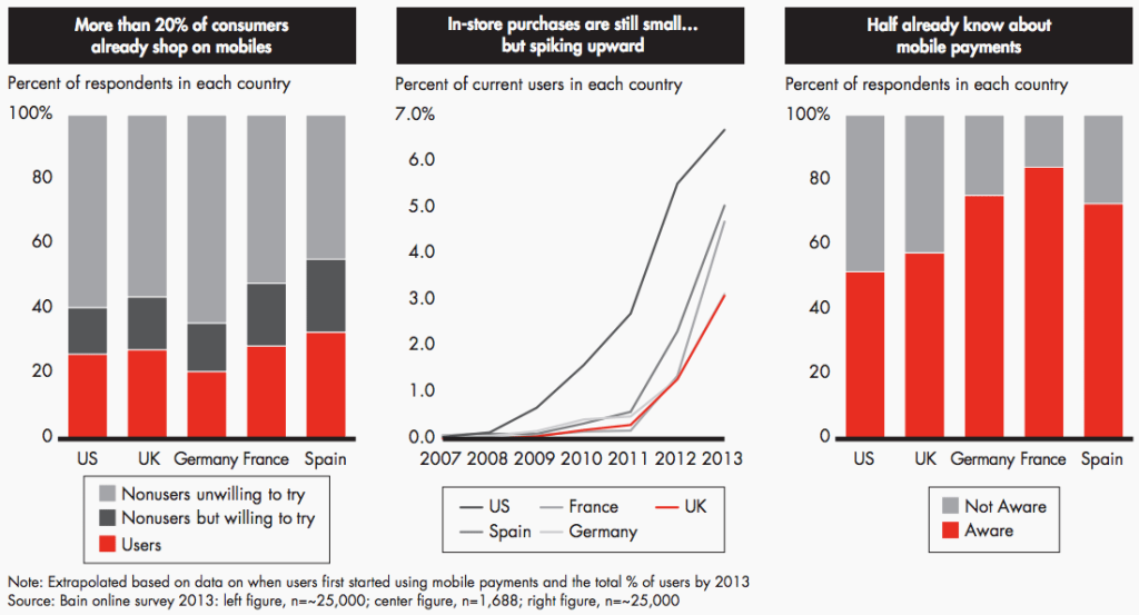 bain-mobile-payments-chart