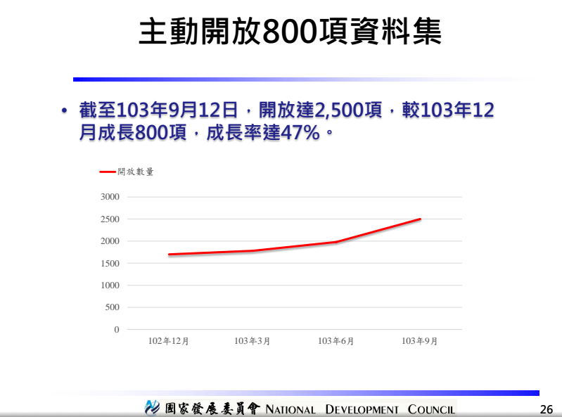 number-of-dataset-20140924