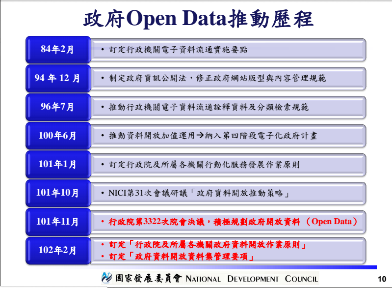 taiwan-government-open-data-progress