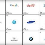 2014 全球最有價值百大品牌,13 家科技公司上榜