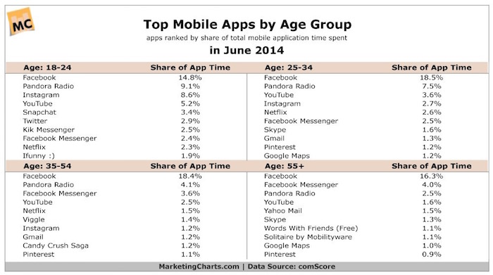 ComScore-mobile-Apps-by-consumption-age-2014-June_2