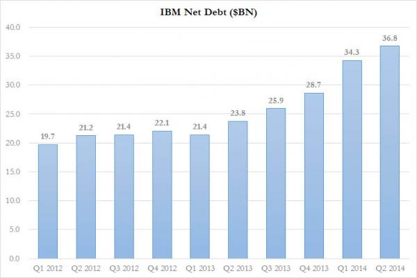IBM Net Debt_0