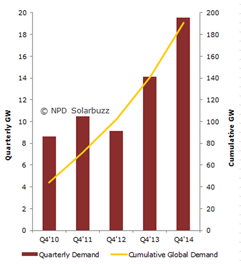 SB_Q4 Solar PV Demand and Year-End Cumulative Installed PV_141006