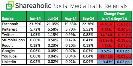 Social-Media-Traffic-Trends_Q3_chart