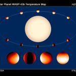 哈柏協助天文學家繪製極端系外行星的全球溫度與水汽分佈圖