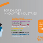 2014 全球百大創新機構名單,工研院、聯發科榜上有名