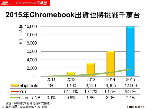 _Chromebook__20141031_DIGITIMES_Research_