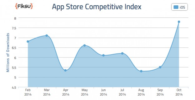 Fiksu_October-app-downloads
