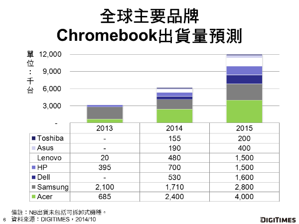 NB_Chromebook__20141031_DIGITIMES_Research_