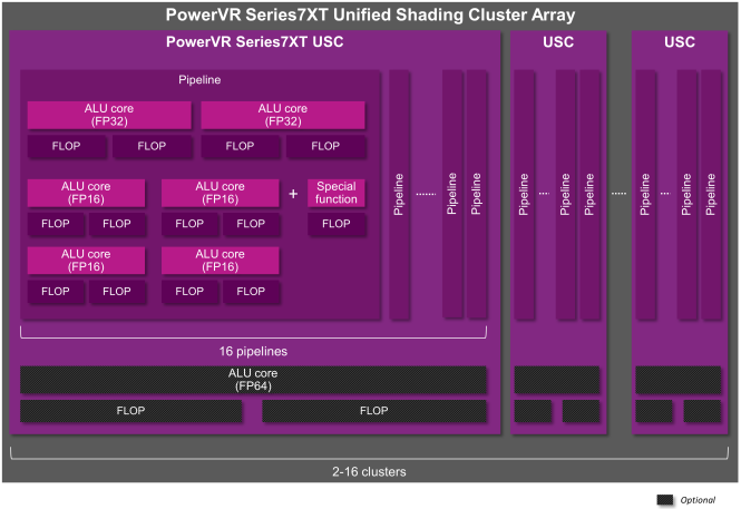 PowerVR-Series7XT-665x457
