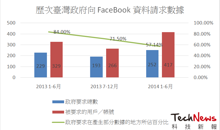 Taiwan-chart-govrequest-facebook2