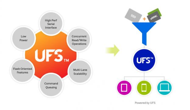 UFS 1112