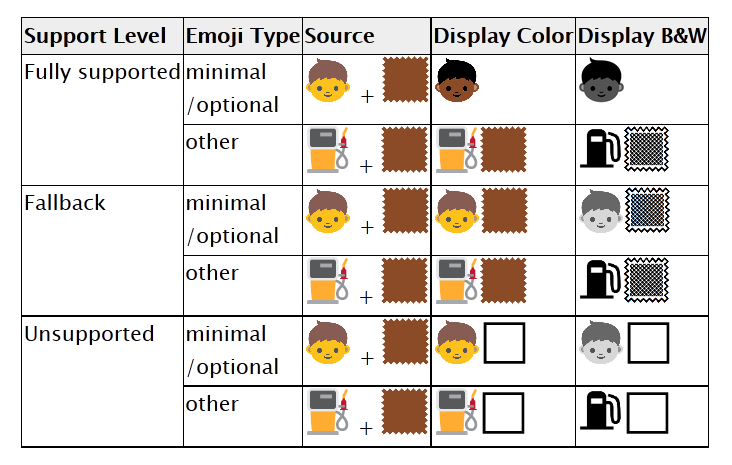 Unicode Emoji color and item