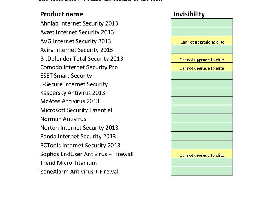 hackingteam-invisable-antivirus