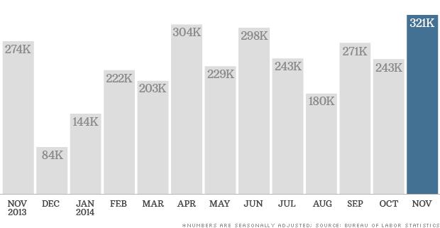 141205083750-chart-jobs-report-120514-620xa