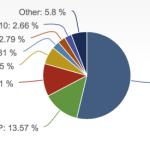 XP 快被 8.1 取代 ,Microsoft Windows 7 依舊是最大宗
